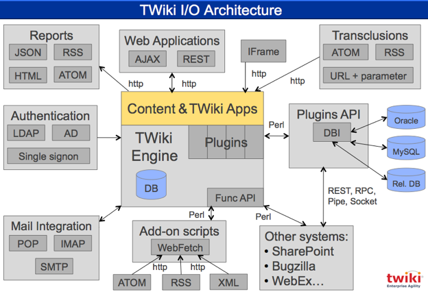 TWiki I/O Architecture Diagram