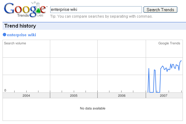 trend_enterprise_wiki.png