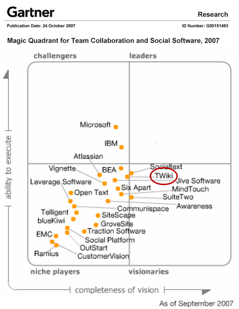 Magic quadrant by Garnter