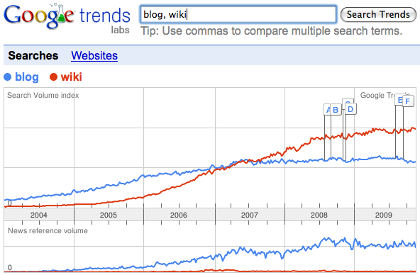 trend_blog_wiki.png