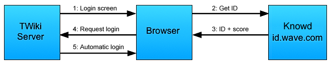 knowd-login-diagram.png