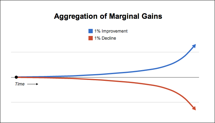 marginal-gains-james-clear.jpg