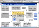 For power users: TWiki presentation mode, I/O architecture example