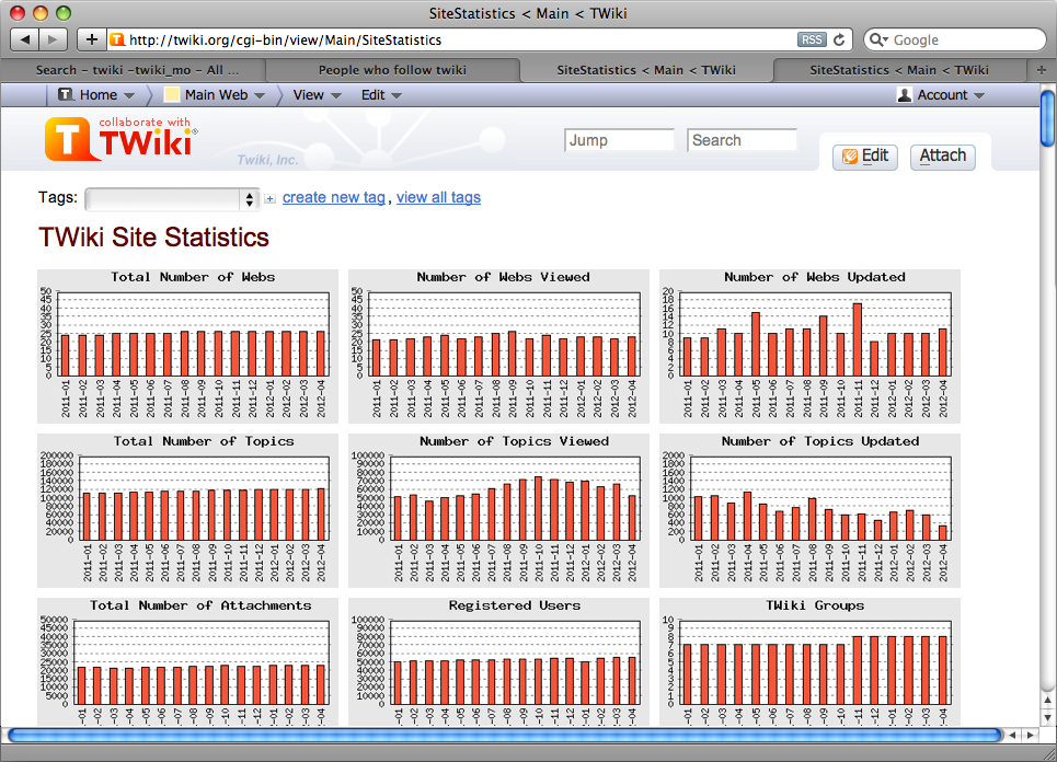 twiki-screen-stats.png