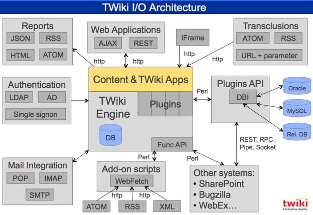 Twiki I  O Architecture Explained