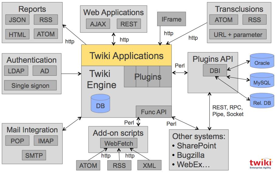AutomatedTopicImport < Plugins < TWiki