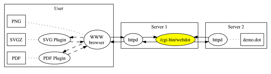 DirectedGraphPlugin < Plugins < TWiki