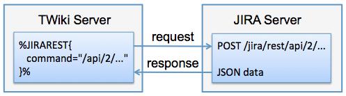 JiraRestPlugin < Plugins < TWiki